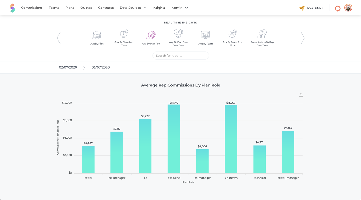Spiff Real-Time Sales Commissions Insights